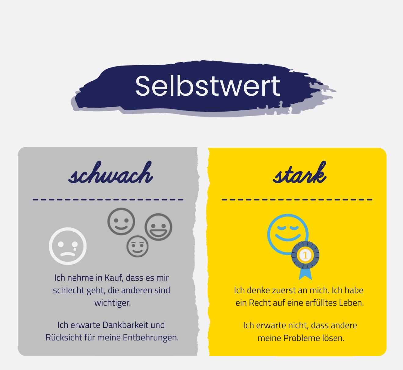 Infografik über Selbstwert. Stark oder schwach?