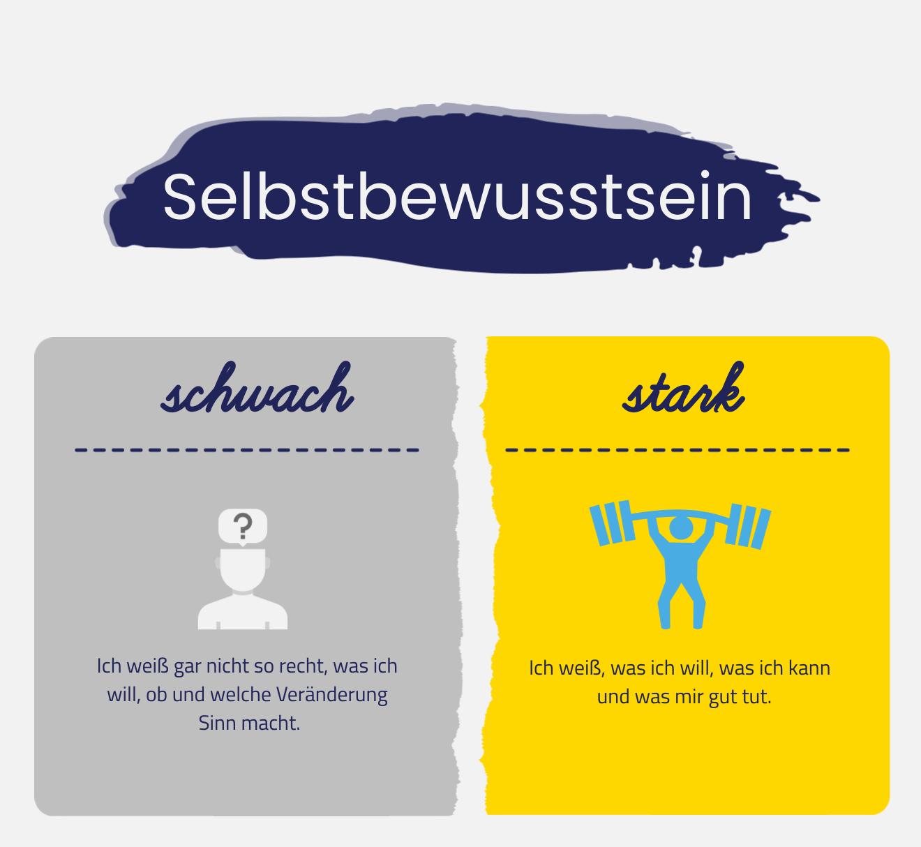Infografik über Selbstbewusstsein. Stark oder schwach?
