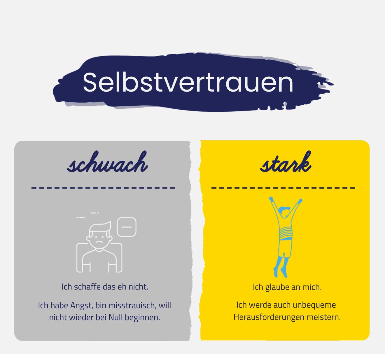 Infografik über Selbstvertrauen. Stark oder schwach?